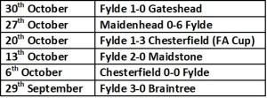 Fylde last 6 results