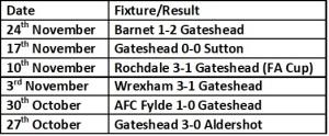 Gateshead last 6