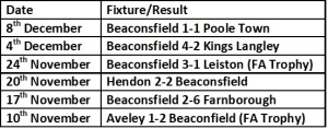 Beaconsfield Last 6