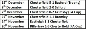 Chesterfield last 5 results
