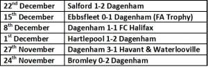 Dagenham Last 6