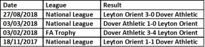 Dover Athletic H2H