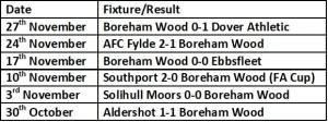 Boreham Wood Last 6