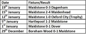 maidstone last 6