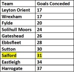 salford goals conceded