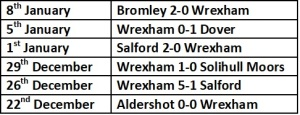 wrexham's last 6 results