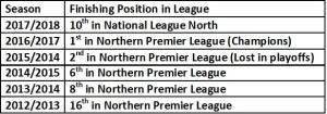 Blyth Last 6 Season League Positions