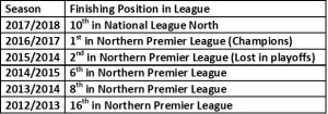 Blyth Last 6 Season League Positions