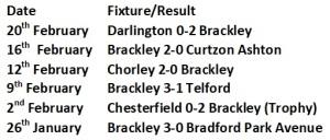 Brackley Last 6 Games
