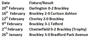 Brackley Last 6 Games
