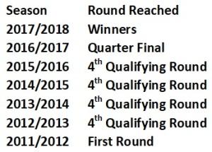 Brackley Trophy History