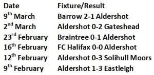 Aldershot last 6