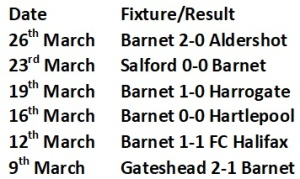 Barnet last 6 games