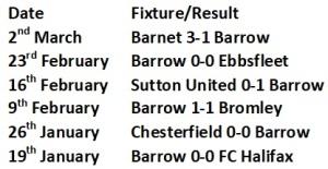Barrow last 5