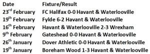 Havant Last 6