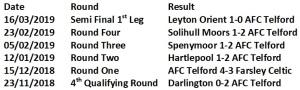 Telford in Trophy 18-19