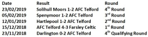 Telford in Trophy 18-19