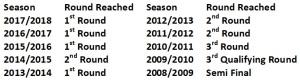 Telford last 10 seasons