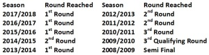 Telford last 10 seasons