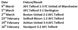 Telford's Last 6 Results