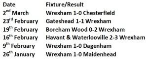 Wrexham's Last 6 Results