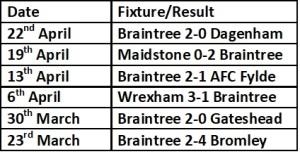 Braintree last 6 games