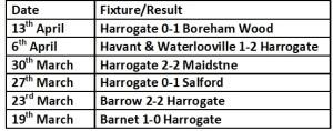 Harrogate Last 6 Results