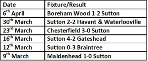 Sutton last 6 games