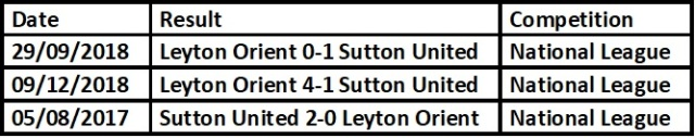 Sutton United H2H