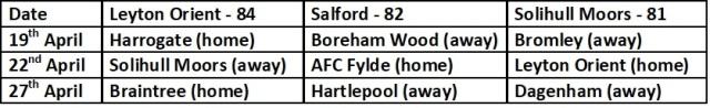 Top Three Final Three Games