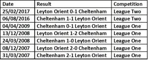 Cheltenham H2H