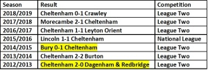 Cheltenham Opening Day Results