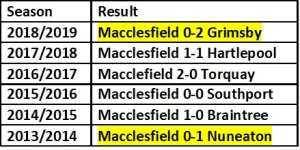 Macclesfield First home Games