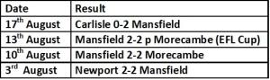 Mansfield Last four