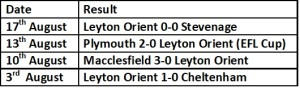 Orient last four