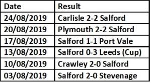 Salford last 6