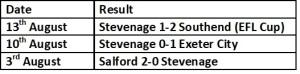 Stevenage Last 3