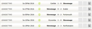 Stevenage lost 4 in row