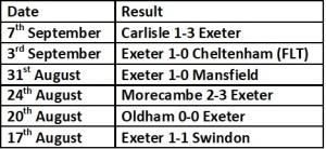 Exeter Last 6