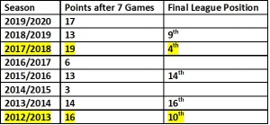 Points after 7 games