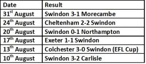 Swindon Last 6