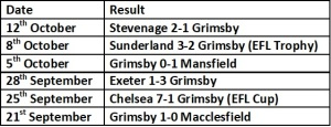 Grimsby Last 6