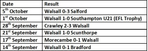Walsall last 6