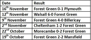 Forest Green last 6