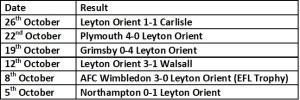 Orient last 6