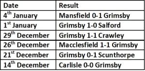 Grimsby last 6