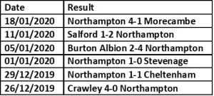 Northampton last 6